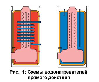водонагреватель, котлы